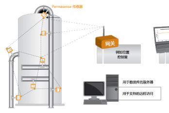 永感™先进在线超声测厚系统中国石化路演第一站——天津石化